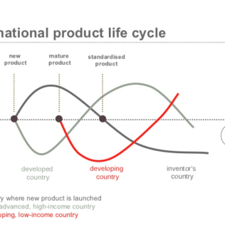 """""""International product life cycle"""" By Raymond Vermon - https://7figurecycles.net, CC BY-SA 4.0, https://commons.wikimedia.org/w/index.php?curid=63919271"""