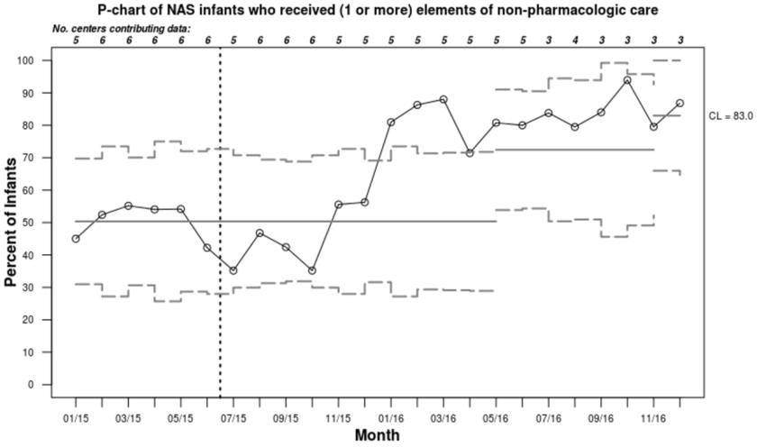 NAS_non-pharma