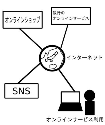 オンラインサービス