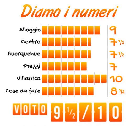 Tabella voto Pucon e Vulcano Villarrica