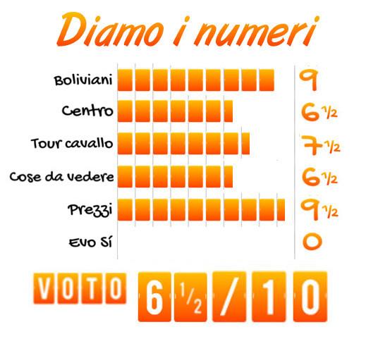 Tabella voto Tupiza (Bolivia)