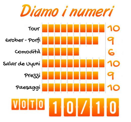 Tabella voto tour al Salar di Uyuni