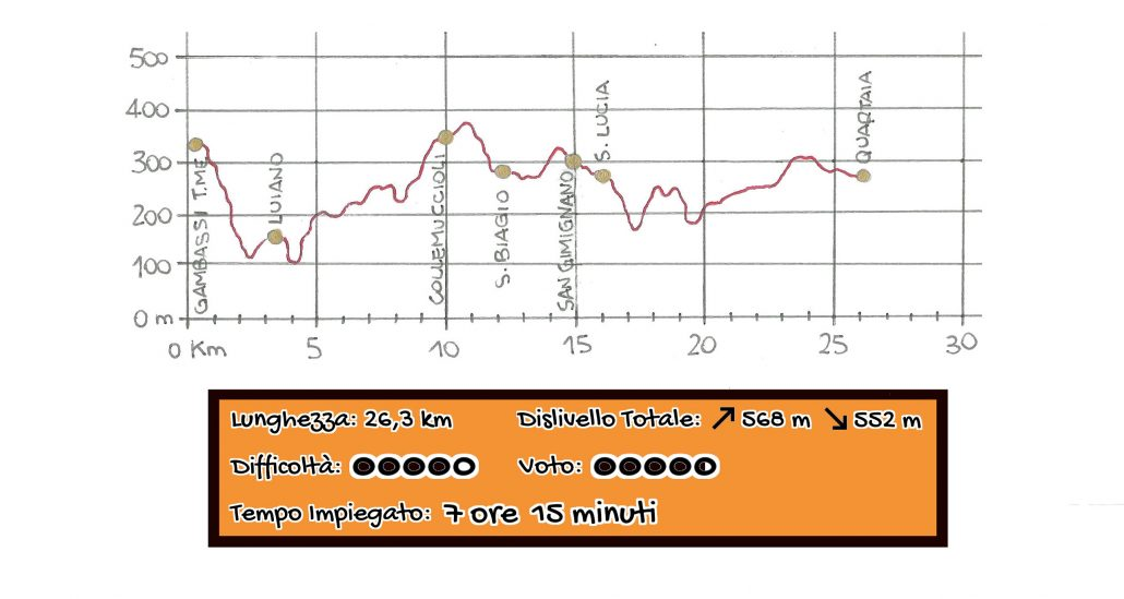 Altimetria Gamabassi - San Gimignano - Quartaia Via Francigena