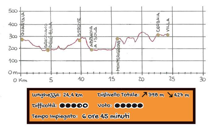 Altimetria Quartaia - Monteriggioni - La Villa Via Francigena