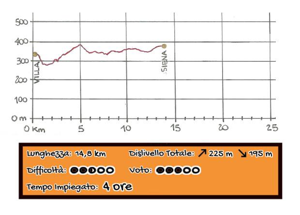 Altimetria La Villa - Siena Via Francigena