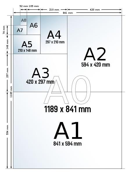 Ukuran Gambar A3 : ukuran, gambar, Mengetahui, Ukuran, Kertas, Dalam, Inchi