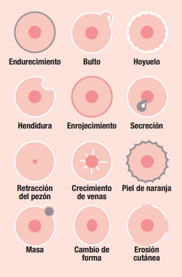cancer de mama, señales