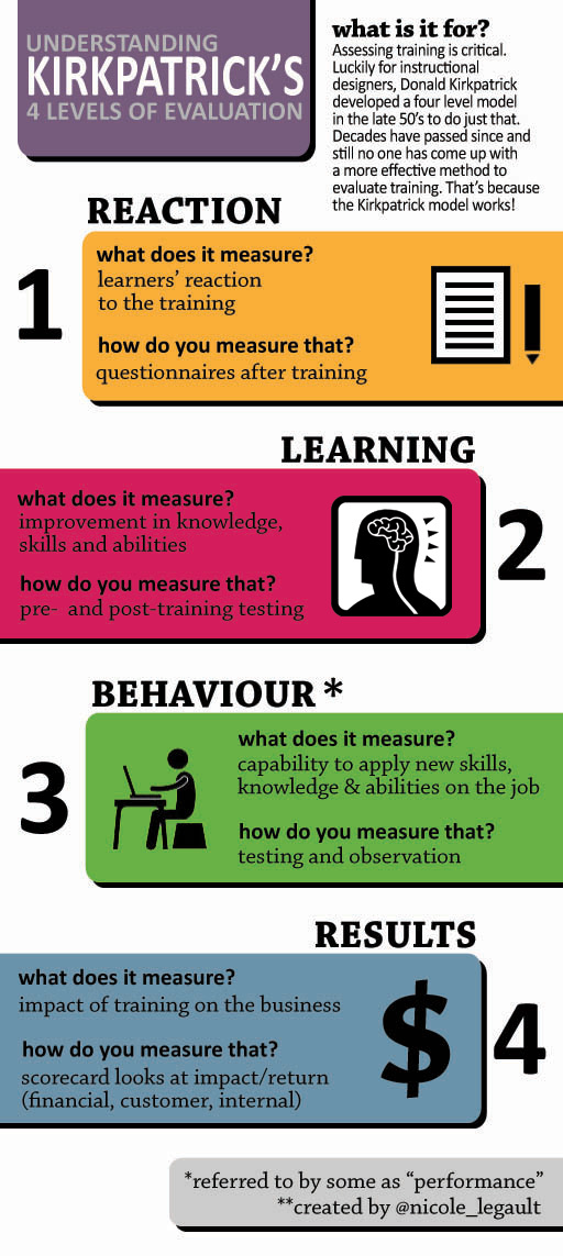 Infographic of Kirkpatrick's 4 Levels of Evaluation