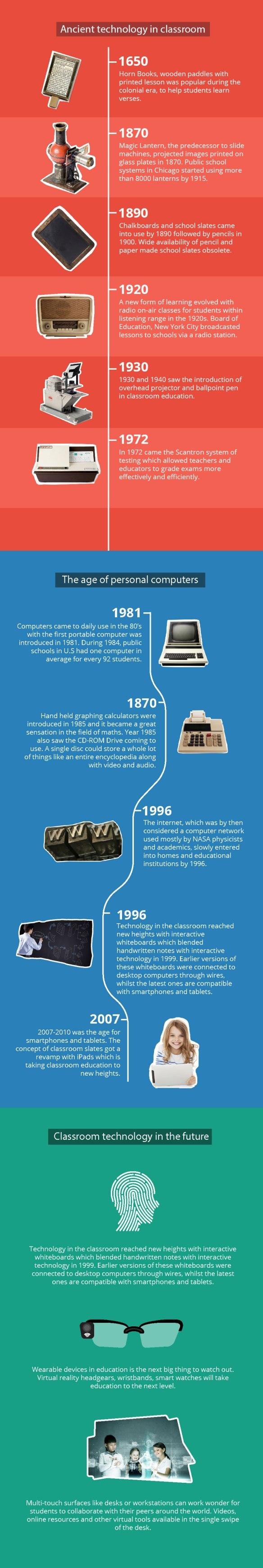 Ed Tech Infographic