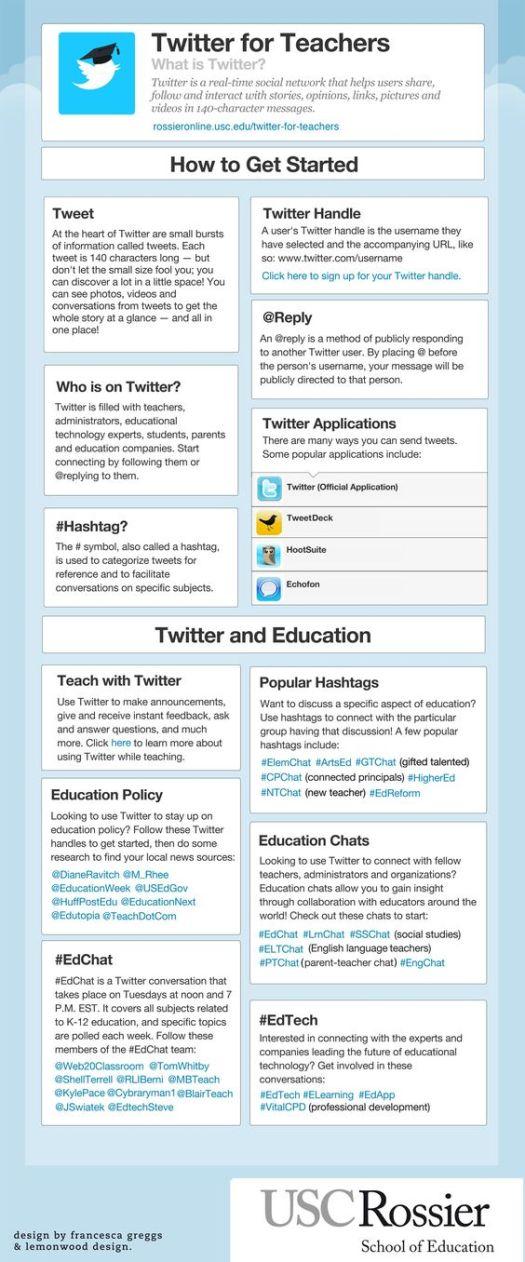 infographic twitter for teacher