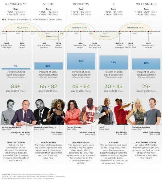 generations infographic