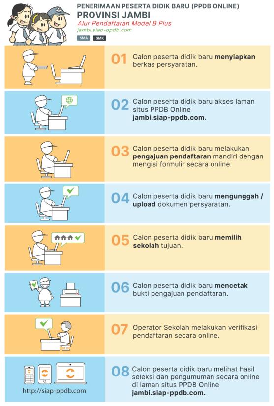 Pengumuman Hasil Seleksi PPDB SMA SMK NEGERI KAB KERINCI 2020/2021
