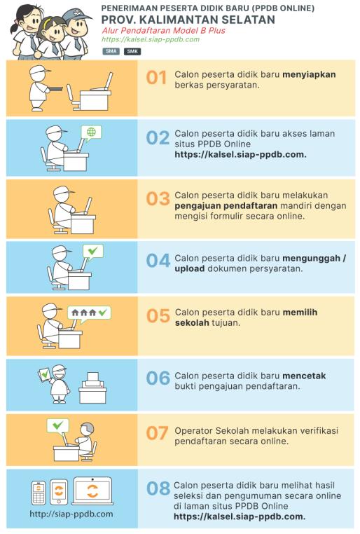 Jadwal Syarat dan Cara PPDB SMA SMK NEGERI KOTA BANJARMASIN 2020/2021