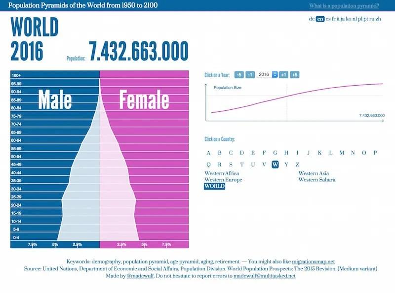 populationPyramids_Cap 2016-01-12 9.09.08