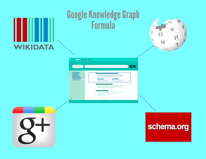 Google Graph Formula