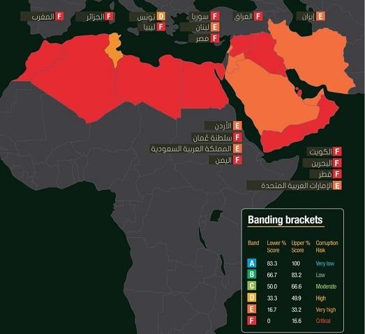 مخاطر الفساد في قطاع الدفاع في (مصر - الشرق الأوسط - شمال إفريقيا)
