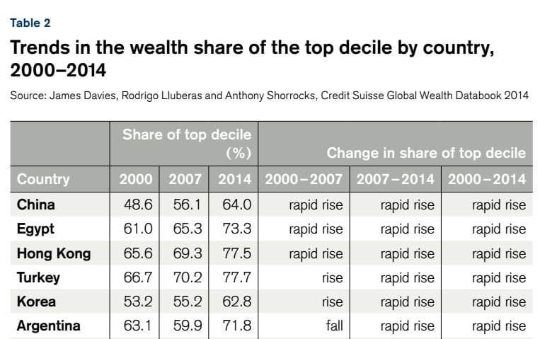 trends-in-the-wealth-share-of-the-top-decile-2000-2014