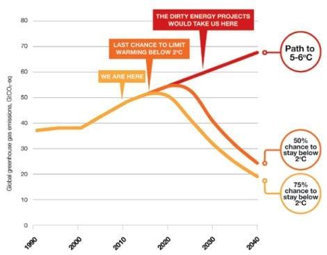 الولايات المتحدة وأزمة التغير المناخي 1