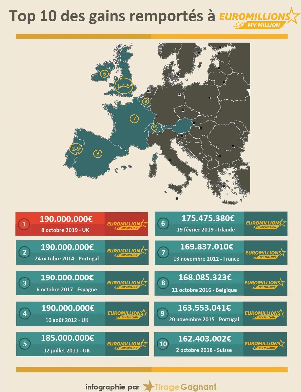 Euromillion Du 9 Avril 2019 : euromillion, avril, Euromillions, Méga, Jackpot, Millions, D'euros, Remporté, Royaume-Uni