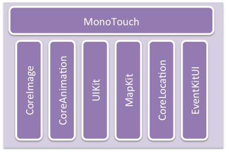 Current Stack of MonoTouch APIs