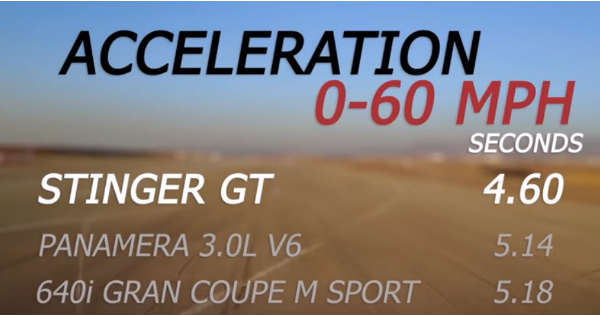 2018 Kia Stinger GT vs BMW 6 Series vs Porsche Panamera 11