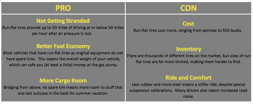 Chart detailing the pros and cons of run-flat tire technology.