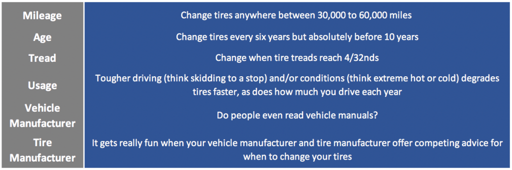 Chart detailing the various measures by which you can gauge how often to change your tires.