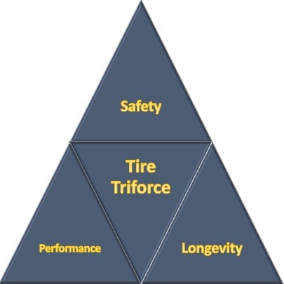 Tire Triforce - Balancing Safety, Performance, and Longevity to determine the best tires of 2021