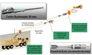 El Ejército de Tierra estadounidense quiere derribar drones con una ametralladora eléctrica gigante. Su cañón escupe munición guiada para batir blancos a baja altitud.