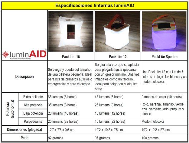 Especificaciones linternas luminAID