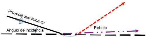 Comparativa entre los ángulos de rebote contra un material duro (línea discontinua roja de arriba) y contra un material blando (línea azul de rayas y puntos de abajo), algo exagerada a efectos ilustrativos. ©Peter Diaczuk.