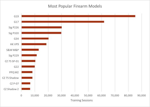 Pistolas más populares