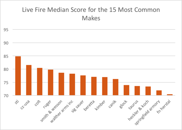 Puntuación media en fuego real con las 15 marcas de pistolas más populares