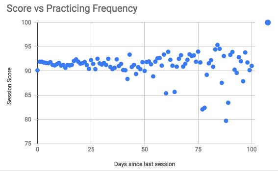 Puntuación media vs. frecuencia de los entrenamientos-en el eje X días desde la última sesión de entrenamiento-