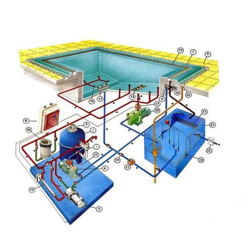Оборудование бассейнов