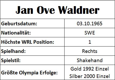 Olympiastatistiken Jan Ove Waldner