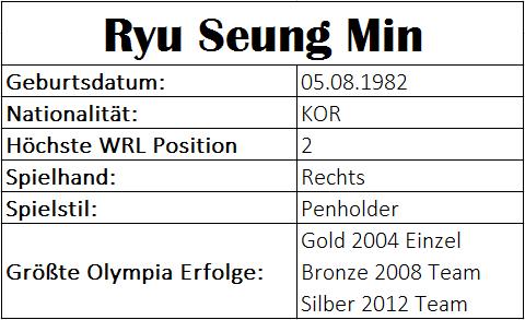 Olympiastatistiken Ryu Seung Min
