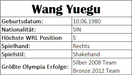 Olympiastatistiken Wang Yuegu