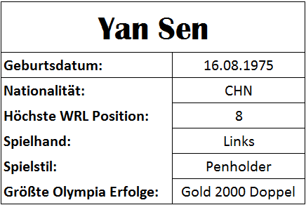 Olympiastatistiken Yan Sen