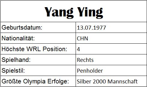 Olympiastatistiken Yang Ying