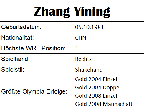 Olympiastatistiken Zhang Yining