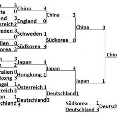 Olympia 2016: Ergebnisse Herren Mannschaft Finale