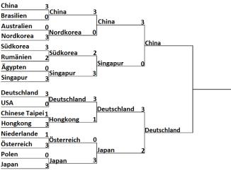 Spielplan Olympia 2016 Rio Damen Team Halbfinale