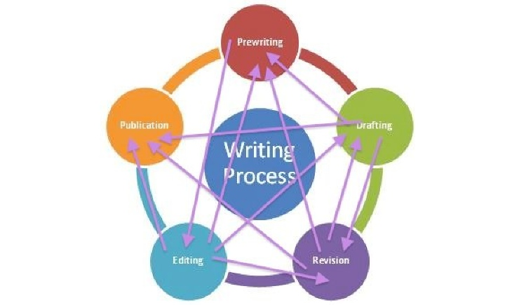 how to remember the writing process
