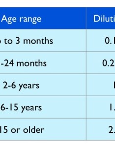 Recommended dilution ranges according to age groups also safety guidelines tisserand institute rh tisserandinstitute
