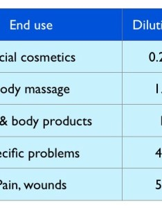 Table with recommended topical percentages also safety guidelines tisserand institute rh tisserandinstitute