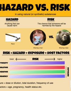Hazard vs risk in using natural or synthetic substances tisserand institute infographic also safety guidelines rh tisserandinstitute