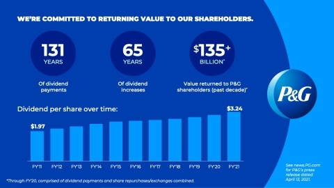 , P&G Declares Dividend Increase