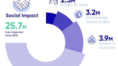 , In 2020, Kimberly-Clark reached 8.5 million people in underserved communities