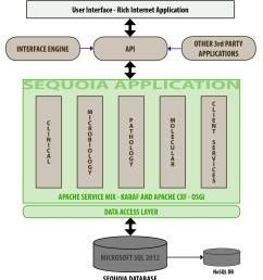 sequoia architecture diagram feb 2014 [ 1595 x 1754 Pixel ]